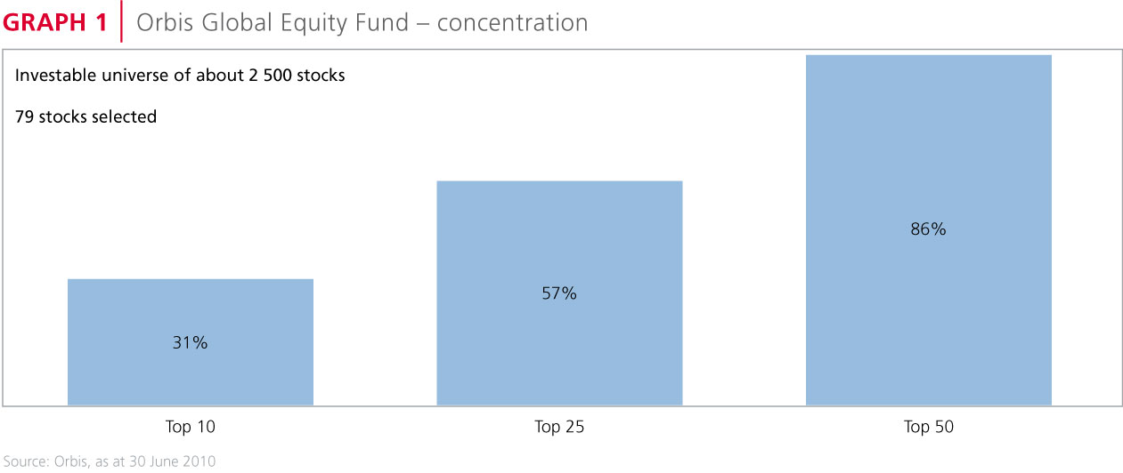 Orbis Global Equity Fund - concentration