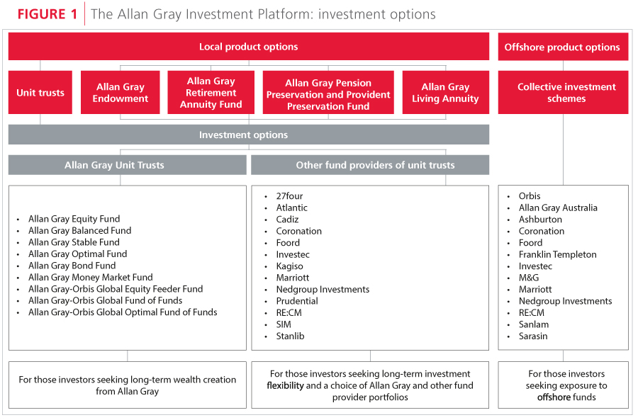Allan gray investment south africa kounelis investments 101