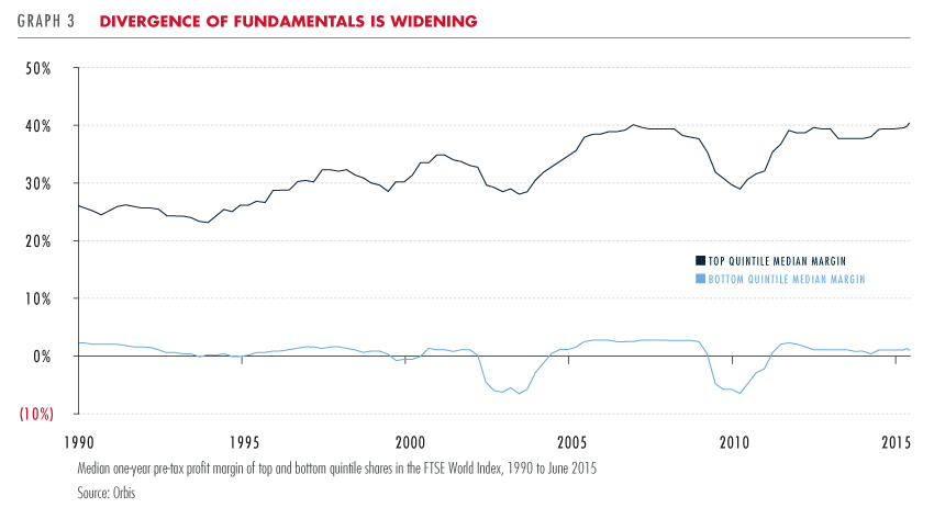 Divergence of fundamentals is widening