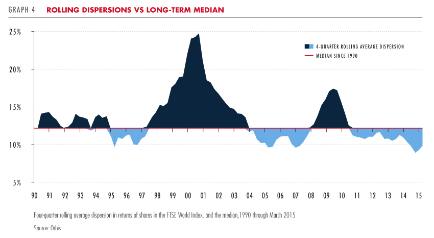 Rolling dispersions vs long-term median